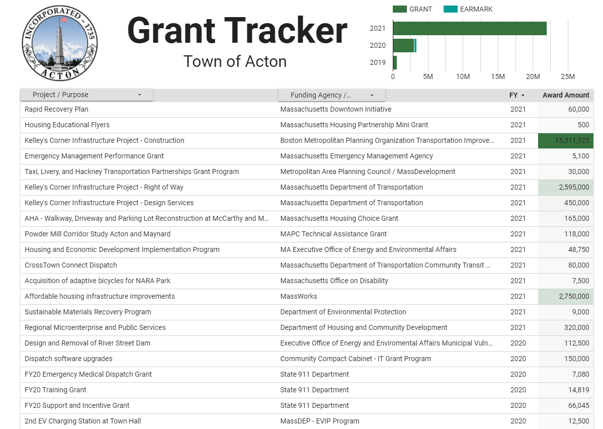 Grant Tracker Cover Opens in new window